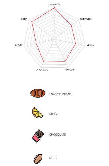 Infographic Superior coffee